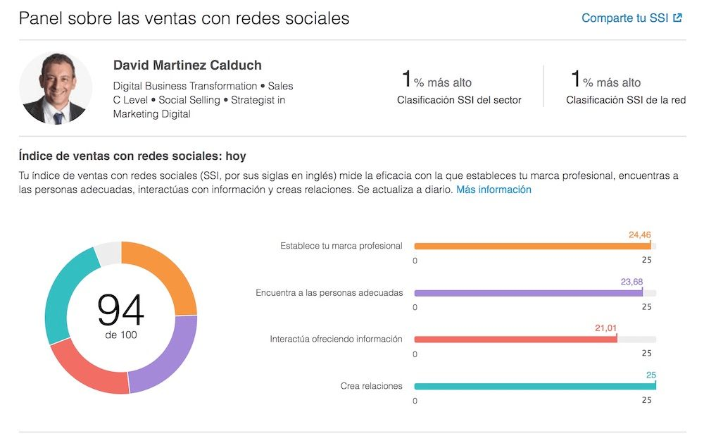 Social Selling Index SSI de 94 sobre 100 David M Calduch